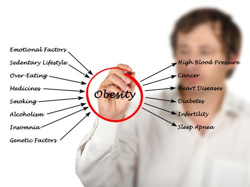 Doc talks: Obesity…it's closer to your heart than you think!